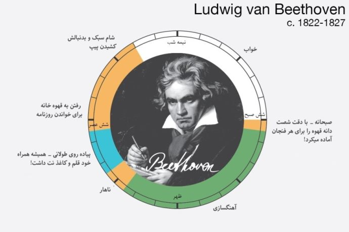 Beethoven infographic