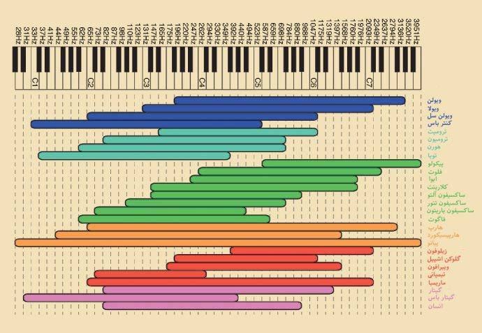 جدول فرکانسی سازهای موسیقی